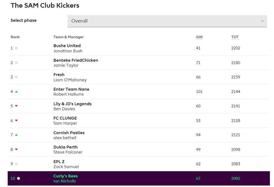 SAM Club Kickers Fantasy Premier league winner
